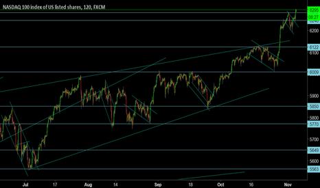 NAS100: NAS100: NASDAQ 100 Looking positive for week ahead