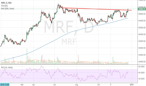 MRF: MRF - Looking Strong
