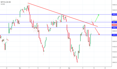 NIFTY: Nifty A volatile day, will Saffron will push up/Hand pull down