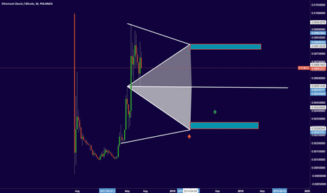 ETCBTC: ETC update buy Zone after Touch and bounce