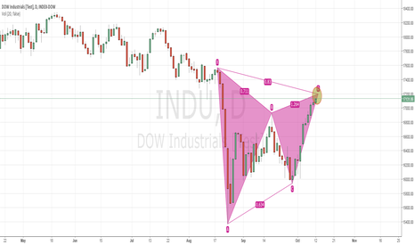 INDU: Overall Market giving a potential strong bearish pattern