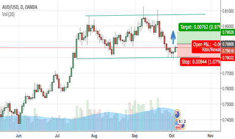 AUDUSD: AUD/USD daily long position