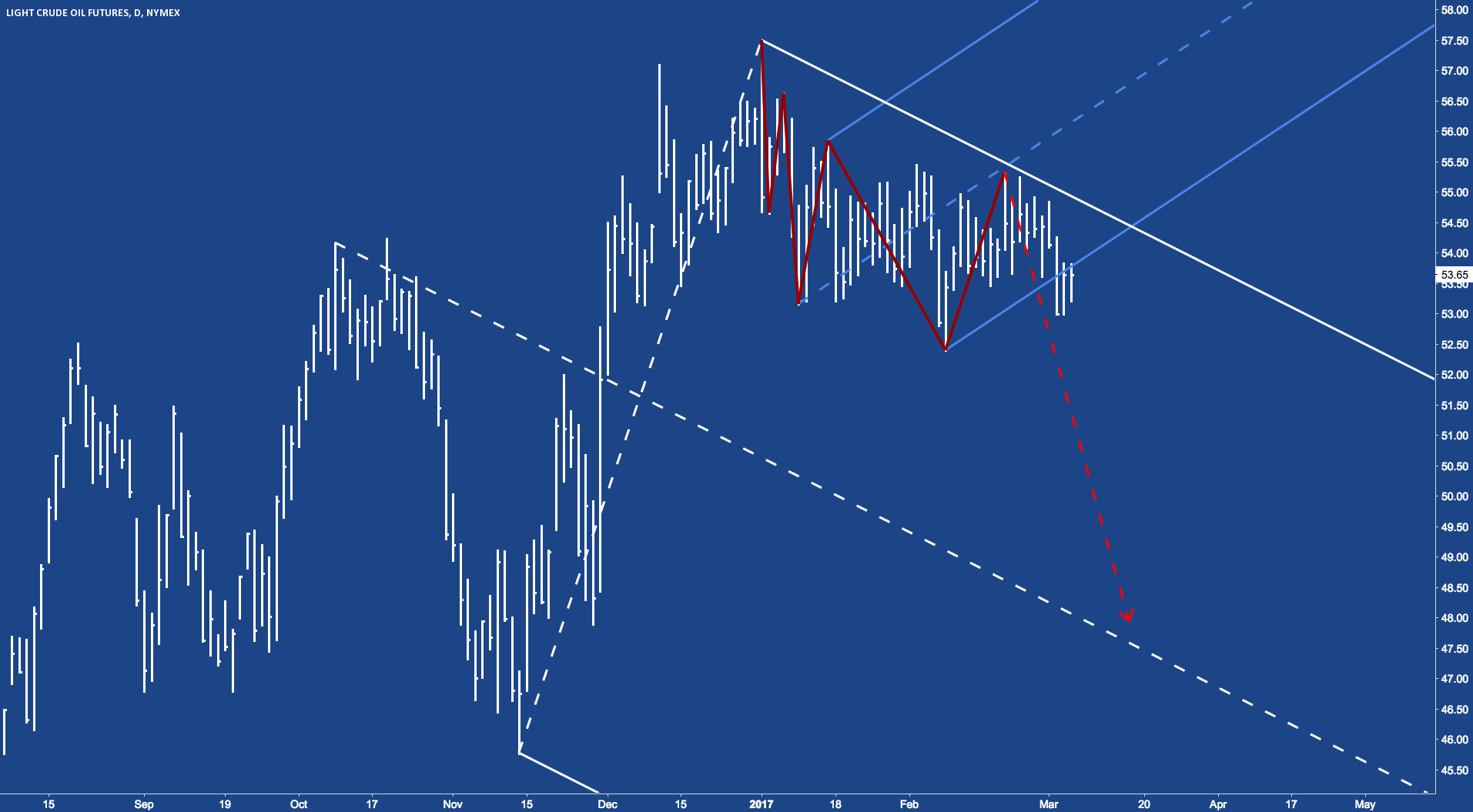 CL - Crude pulled back to L-MLH. Ready to fall?