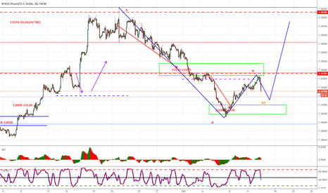 GBPUSD: GBPUSD C LEG IN PROGRESS FROM 13260- ???
