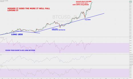 BTCUSD: Crypto News Bitcoin $10,089 Live Short Sellers Dream