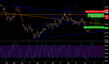 AUDUSD: Lets see how it plays out