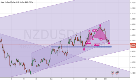 NZDUSD: NZDUSD Buy Signal Formed