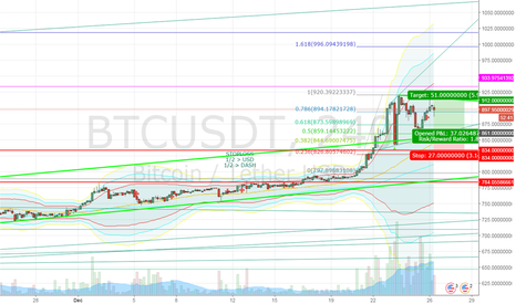BTCUSDT: adding long BTC @861