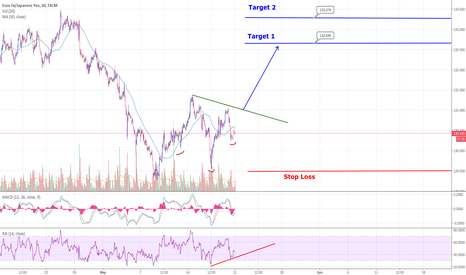 EURJPY: EURJPY Inverse H&S on 1h chart. Double Bottom on 1D chart.