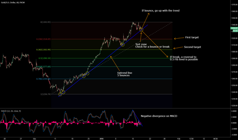 XAUUSD: Up trendline on Gold