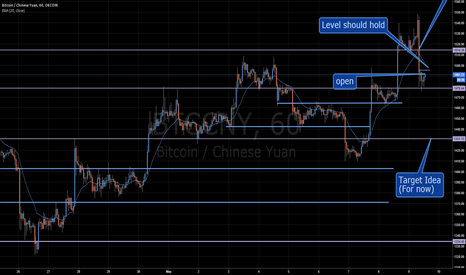 BTCCNY: Open shorts here for breakout anticipation