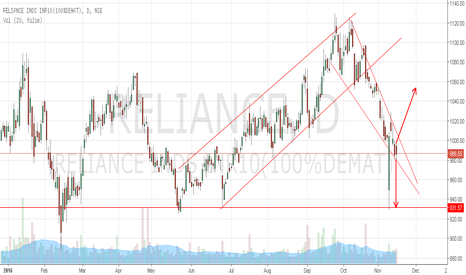 RELIANCE: Reliance Industries on the edge of falling wedge go either way.