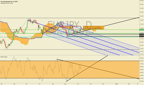 EURJPY: EURJPY Offers Attractive Risk: Reward Bias toward September 4th
