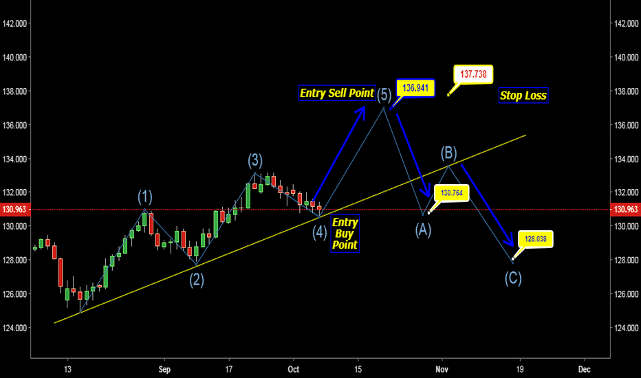 EURJPY: EUR JPY LONG AND SHORT OPPORTUNITY