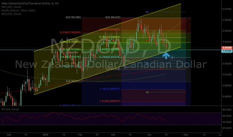 NZDCAD: NZDCAD retrace confluence and channel support
