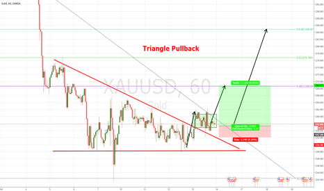 XAUUSD: triangle breakout