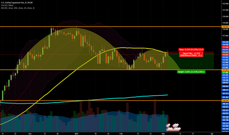USDJPY: USDJPY Possible Daily 50MA Rejection and the Handle formation