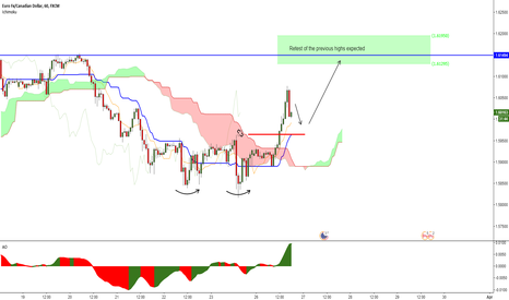 EURCAD: EURCAD 1h - Buying a correction after the double bottom