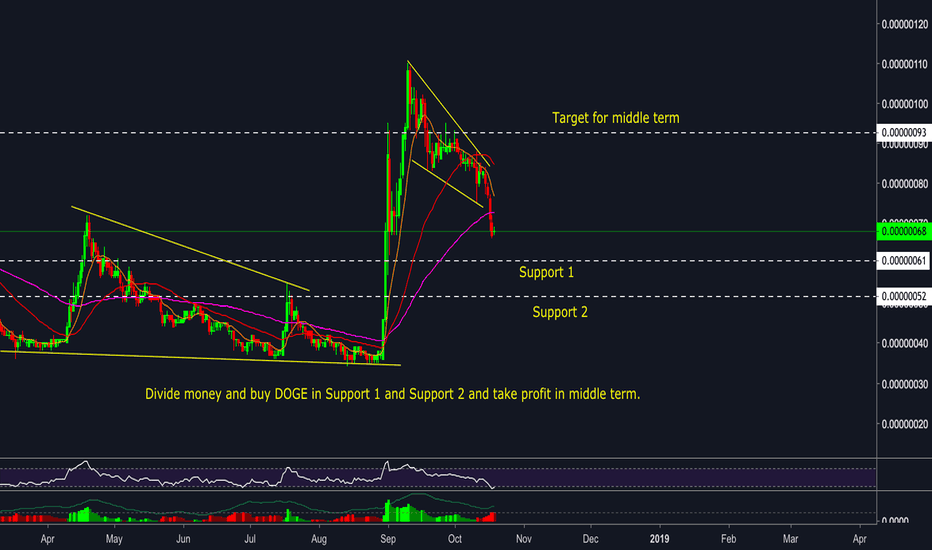 DOGEBTC: DOGE/BTC - Strong downtrend - Wait for buy and take profit