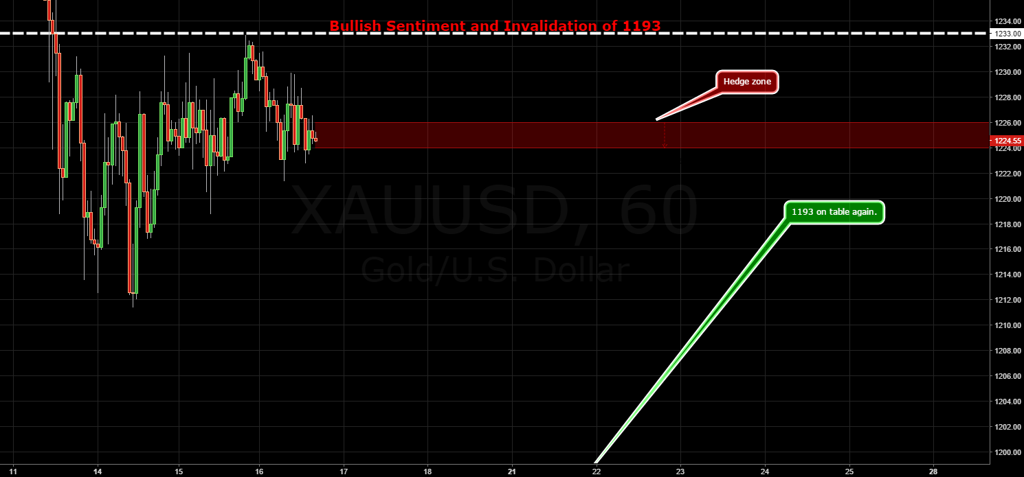 GOLD / Dynamic / Back in Downside Risk Zone.