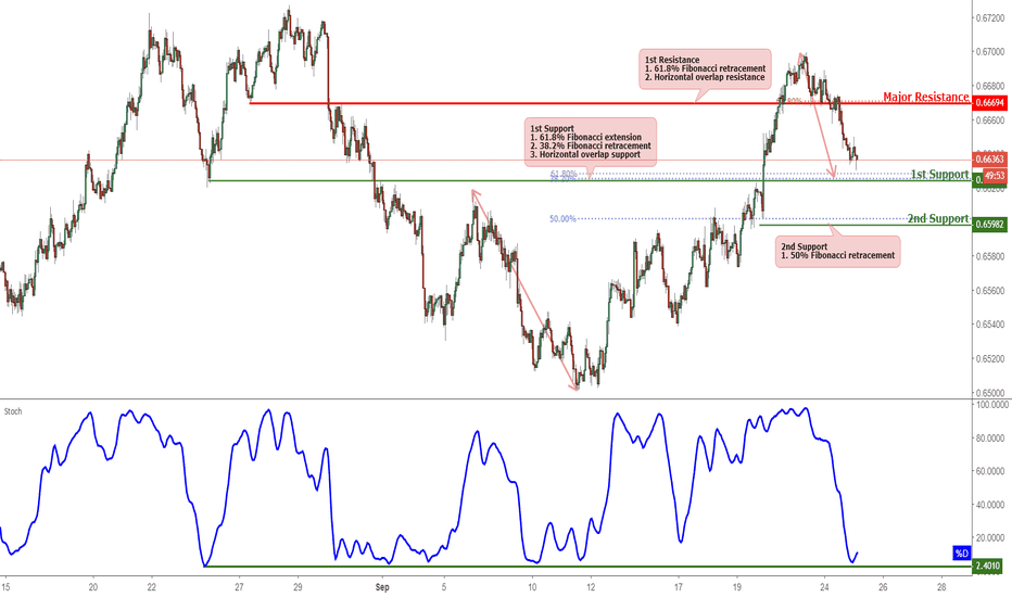 NZDUSD: NZDUSD Approaching Support, Potential For A Bounce