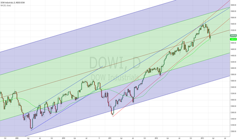 DOWI: #DOW fork from GFC low, 50MA & a few channels (up closer)