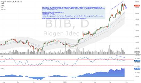 BIIB: NASDAQ: BIIB short