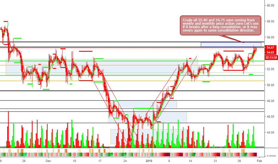 CL1!: Crude Oil may break long consolidation zone