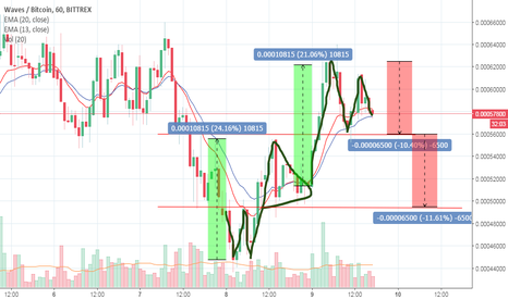 WAVESBTC: Waves might be preparing for a double top