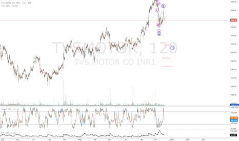 TVSMOTOR: ZIG ZAG corection in TVS motor