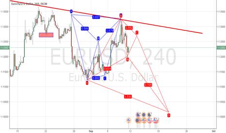 EURUSD: EURUSD Double Pattern