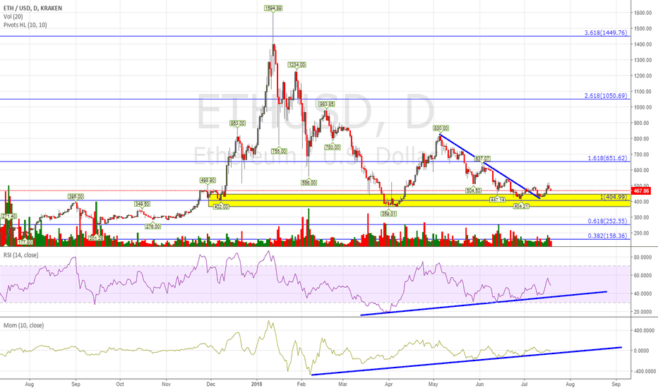 ETHUSD: it continues in consolidation