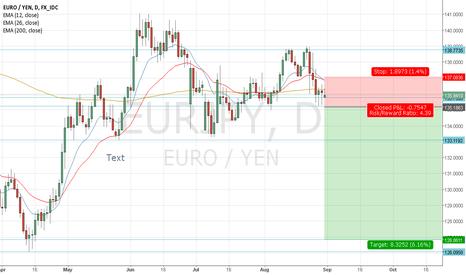 EURJPY: EUR/JPY Potential Short