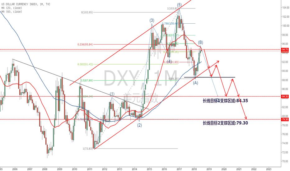 DXY: 美指的崩塌之路!2018下半年最大的趋势交易策略之一!