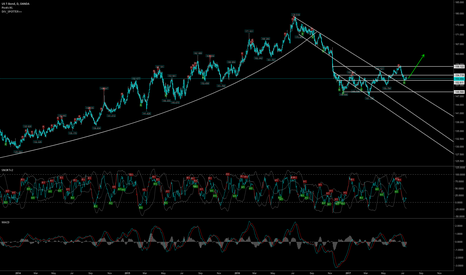USB30YUSD: us bonds (price not yield) mid term goal