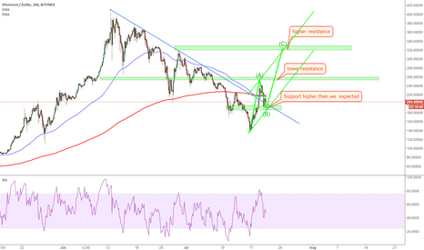 ETHUSD: ETHUSD: wave 2 to 2 resistances