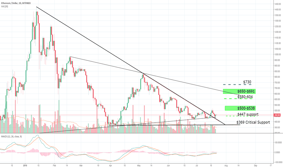 ETHUSD: ETHUSD Bottom of channel is a good buy opportunity