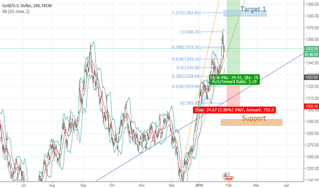 XAUUSD: GOLD      waiting for long opportunity!!