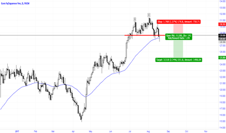 EURJPY: H&S on EURJPY Daily