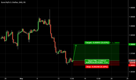 EURUSD: Trade 11: EURUSD | Bullish Action Retrial - 5/15/2014