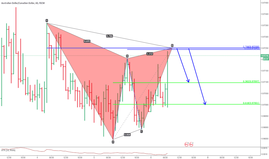 AUDCAD: audcad. gartley