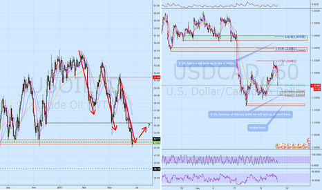 USDCAD: OIL is key for USDCAD right now
