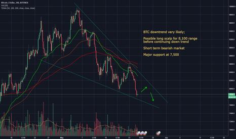 BTCUSD: BTC Short Term Down Trend