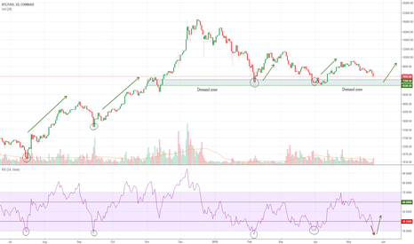 BTCUSD: When is the Best Time to Buy Bitcoin?