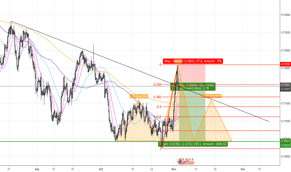 AUDUSD: AUD/USD, SHS is in formation on H4
