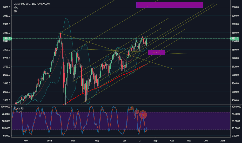 SPXUSD: S&P 500 Parallel Analysis