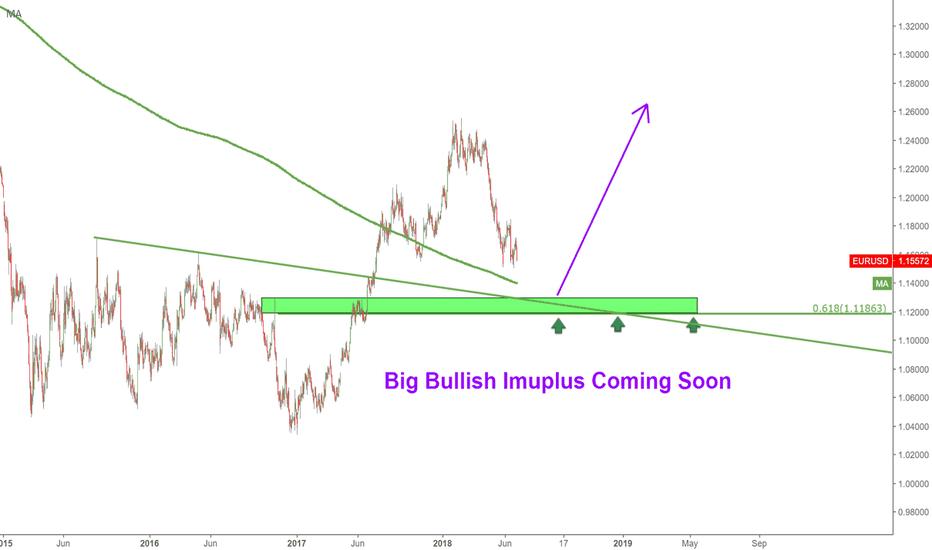 EURUSD: Huge Bullish Confluence area coming soon.