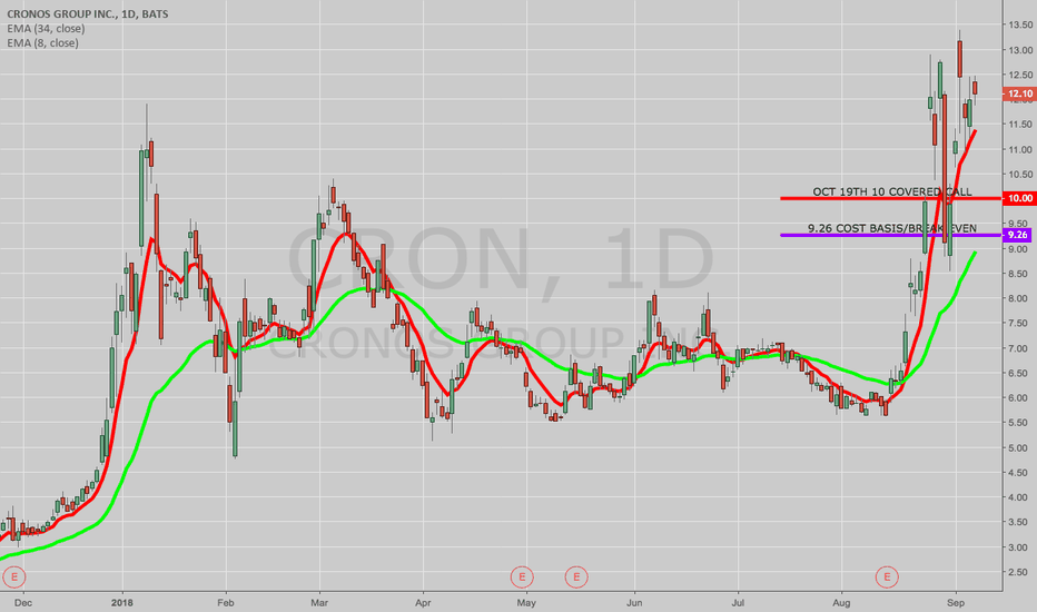 CRON: OPENING: CRON OCT 19TH 10 MONIED COVERED CALL