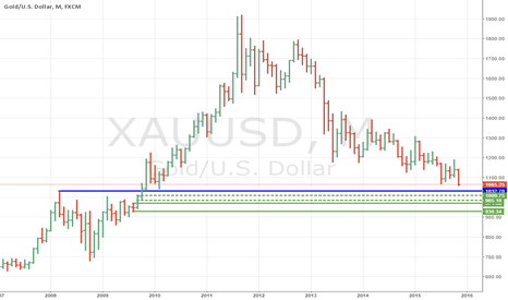 XAUUSD: supply, demand and fresh pivot in gold