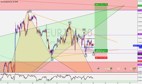 EURJPY: EUR/JPY HPF BUY